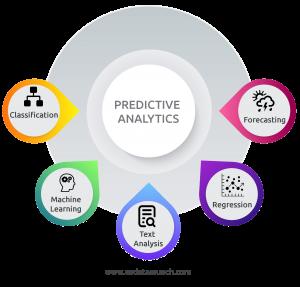 predictive analytics for business