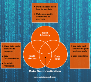 data democratization
