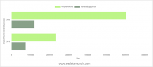 best graphs for data visualization