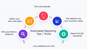 automated reporting