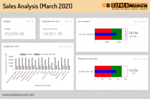 Business Intelligence Reporting – Guideline to build BI Reports